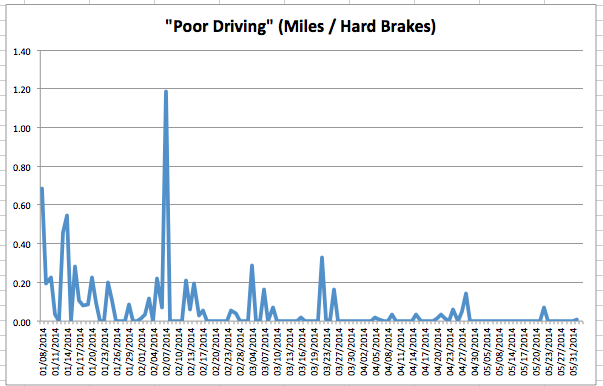 Hard Brakes to Mileage (Aggregated)
