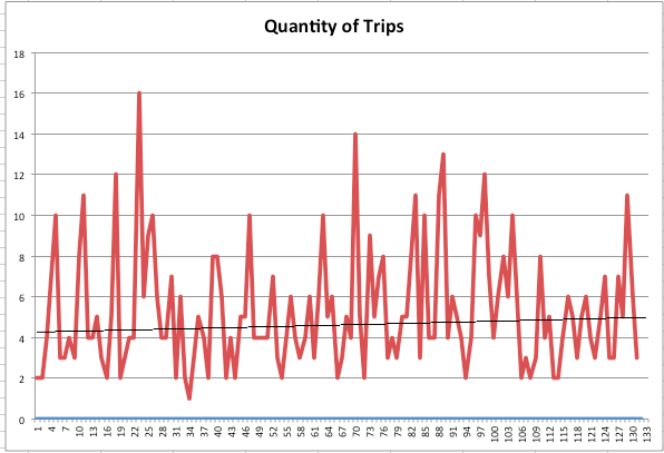 Total Trips (Aggregated)